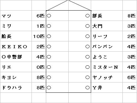 釣り大会成績2011.JPG
